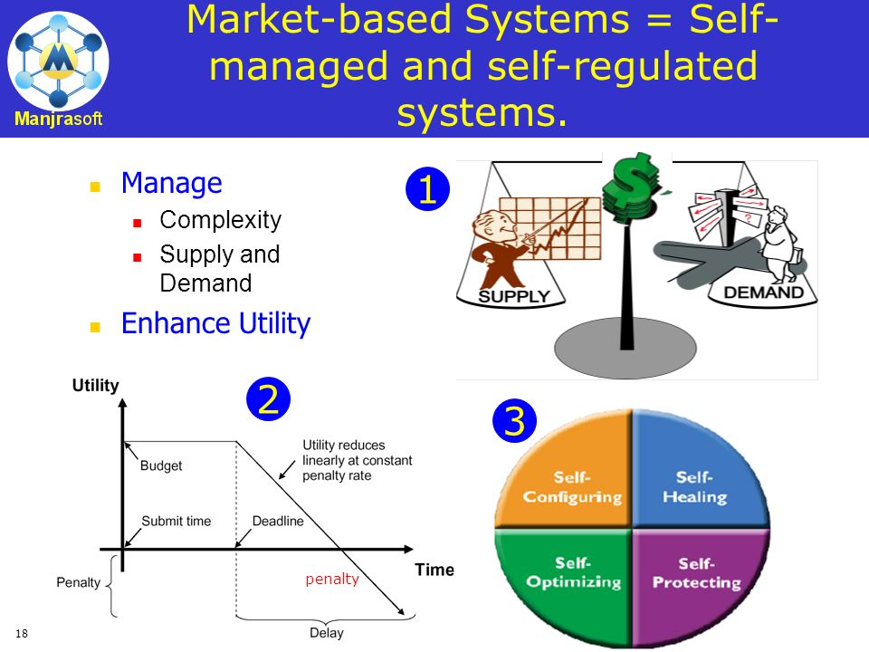 18 Market-based Systems = Self- managed and self-regulated systems. Manage Complexity Supply and Demand Enhance Utility 1 3 2 penalty