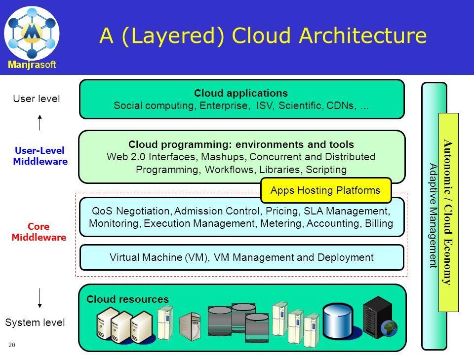 20 A (Layered) Cloud Architecture Cloud resources Virtual Machine (VM), VM Management and Deployment QoS Negotiation, Admission Control, Pricing, SLA