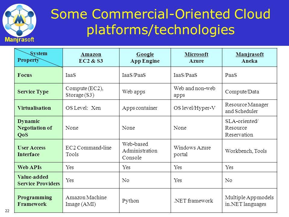 22 Some Commercial-Oriented Cloud platforms/technologies System Property Amazon EC2 & S3 Google App Engine Microsoft Azure Manjrasoft Aneka FocusIaaSI