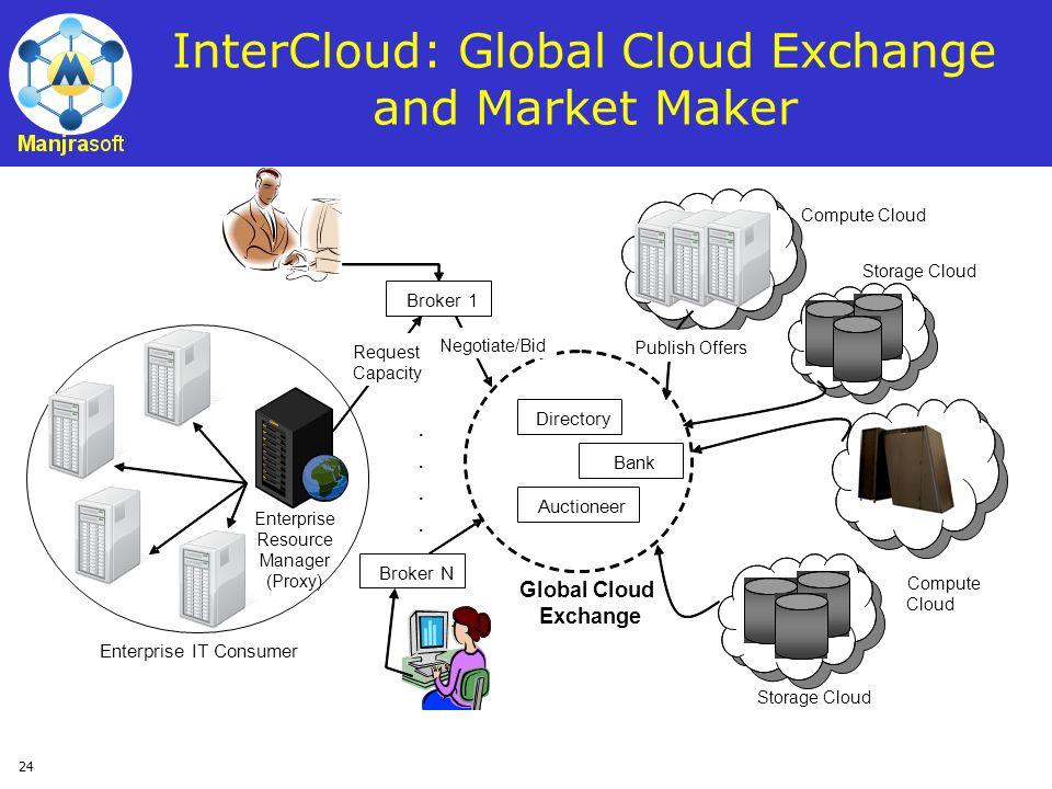24 InterCloud: Global Cloud Exchange and Market Maker