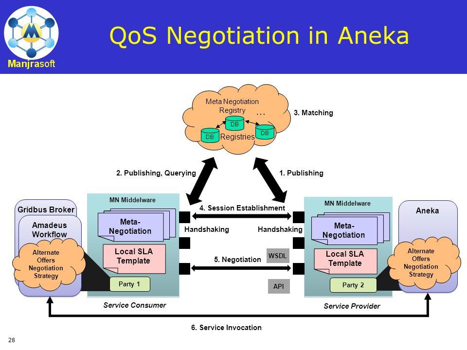 28 QoS Negotiation in Aneka Meta Negotiation Registry DB Registries MN Middelware Meta- Negotiation Local SLA Template Gridbus Broker Party 2 1. Publi