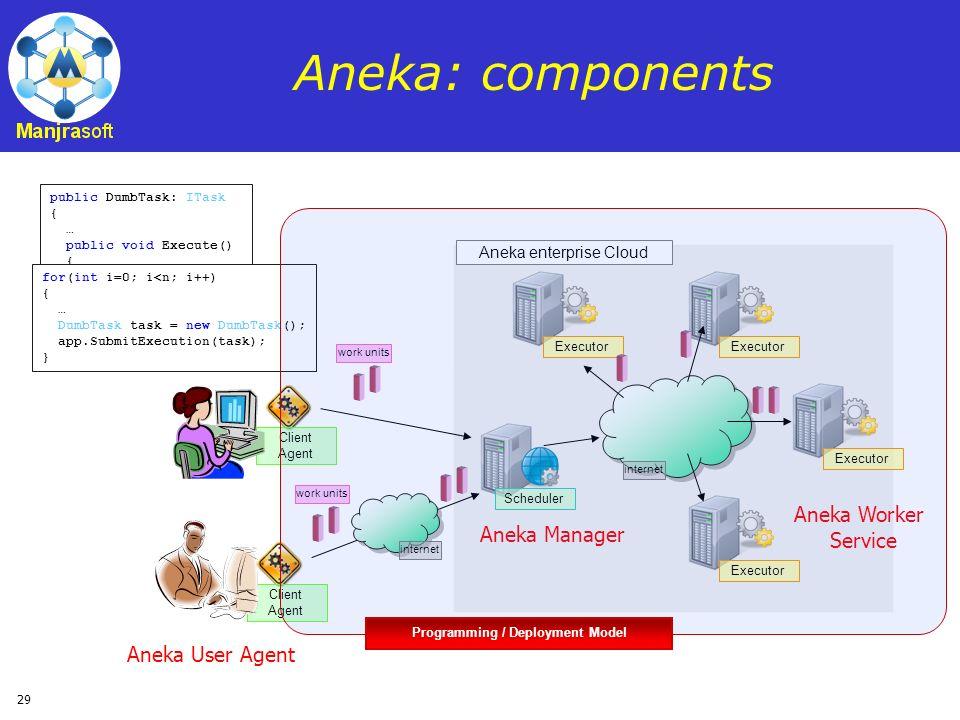 29 Aneka: components public DumbTask: ITask { … public void Execute() { …… } for(int i=0; i<n; i++) { … DumbTask task = new DumbTask(); app.SubmitExec