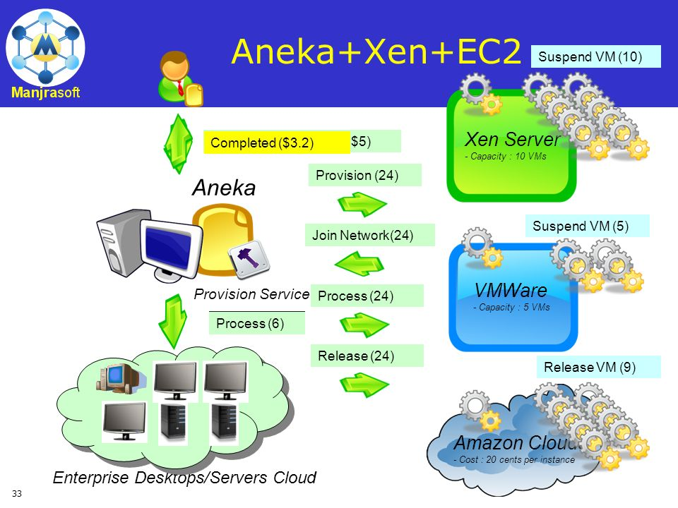 33 Aneka Provision Service Xen Server - Capacity : 10 VMs VMWare - Capacity : 5 VMs Amazon Clouds - Cost : 20 cents per instance Request (5 resources,