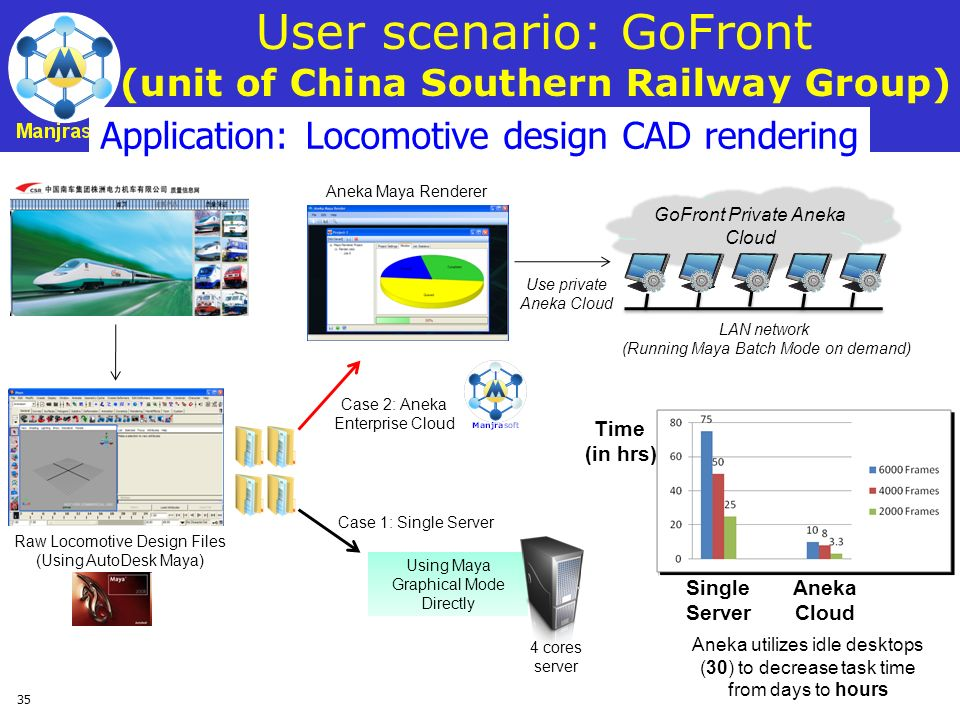 35 User scenario: GoFront (unit of China Southern Railway Group) Aneka utilizes idle desktops (30) to decrease task time from days to hours Time (in h