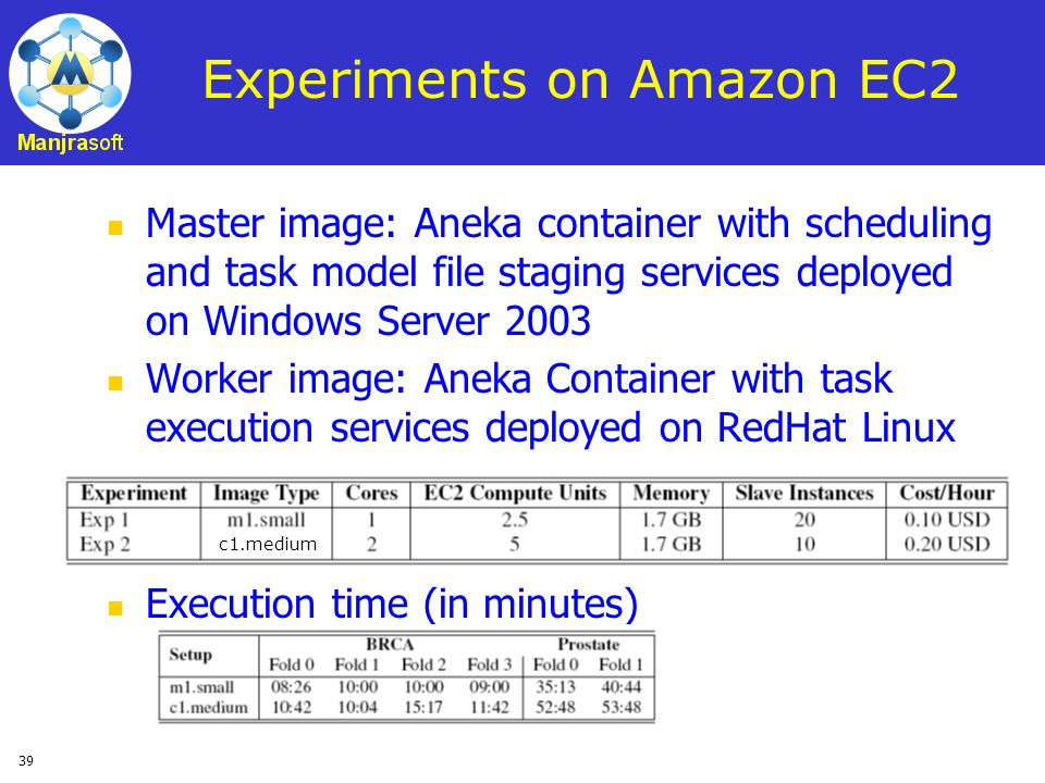 39 Experiments on Amazon EC2 Master image: Aneka container with scheduling and task model file staging services deployed on Windows Server 2003 Worker