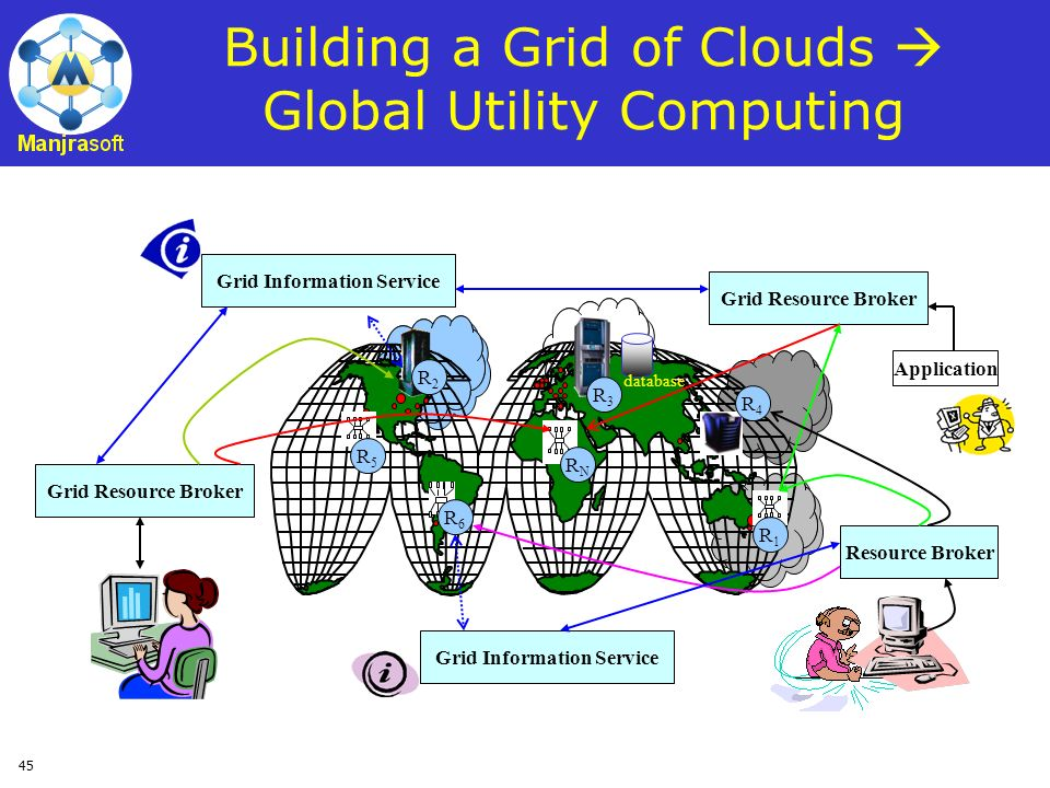 45 Building a Grid of Clouds Global Utility Computing Grid Resource Broker Resource Broker Application Grid Information Service Grid Resource Broker d