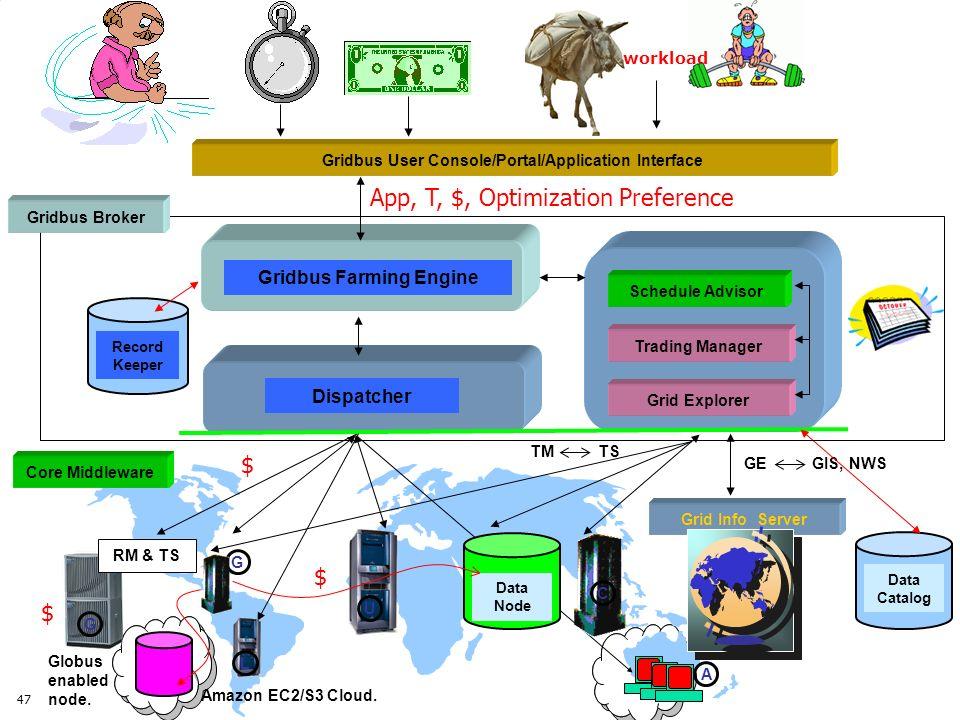 47 Core Middleware Gridbus User Console/Portal/Application Interface Grid Info Server Schedule Advisor Trading Manager Gridbus Farming Engine Record K