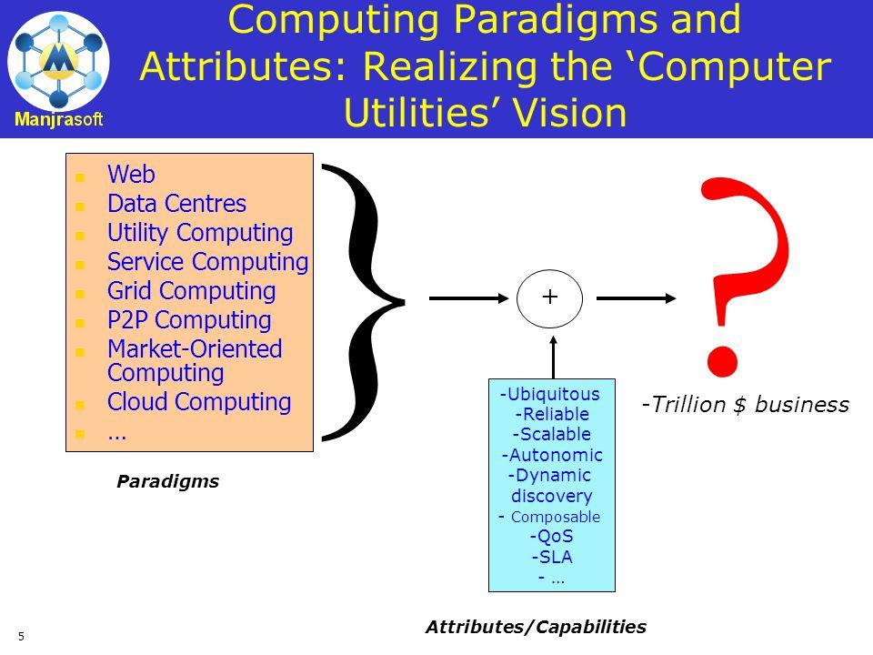 5 Computing Paradigms and Attributes: Realizing the Computer Utilities Vision Web Data Centres Utility Computing Service Computing Grid Computing P2P