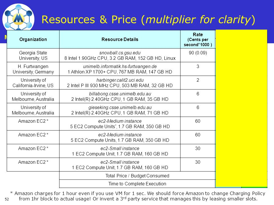 52 Resources & Price (multiplier for clarity) * Amazon charges for 1 hour even if you use VM for 1 sec. We should force Amazon to change Charging Poli