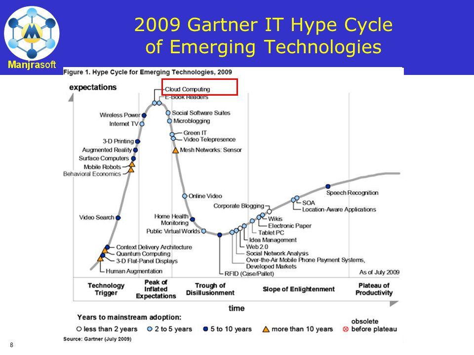 8 2009 Gartner IT Hype Cycle of Emerging Technologies