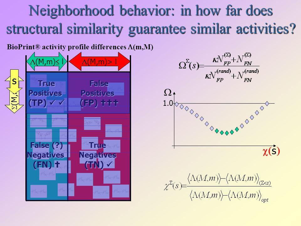 s 1.0 Neighborhood behavior: in how far does structural similarity guarantee similar activities? (M,m) l (M,m)> l (M,m) s TruePositives (TP) (TP) Fals