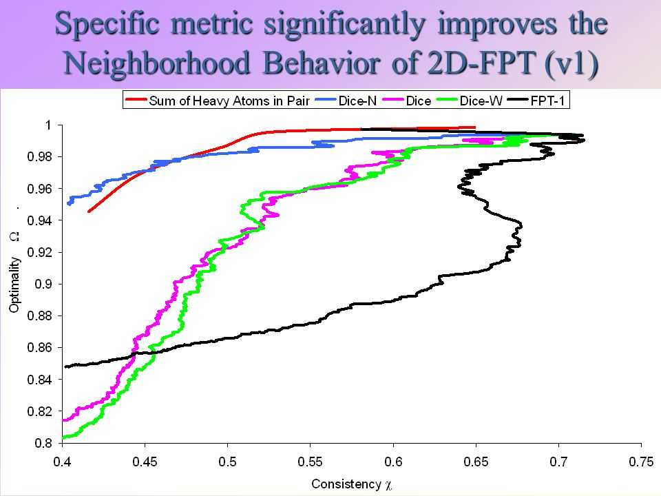 Specific metric significantly improves the Neighborhood Behavior of 2D-FPT (v1)