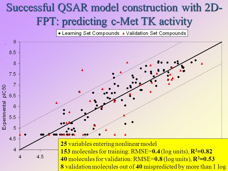 Successful QSAR model construction with 2D- FPT: predicting c-Met TK activity 25 variables entering nonlinear model 153 molecules for training: RMSE=0.4 (log units), R 2 =0.82 40 molecules for validation: RMSE=0.8 (log units), R 2 =0.53 8 validation molecules out of 40 mispredicted by more than 1 log
