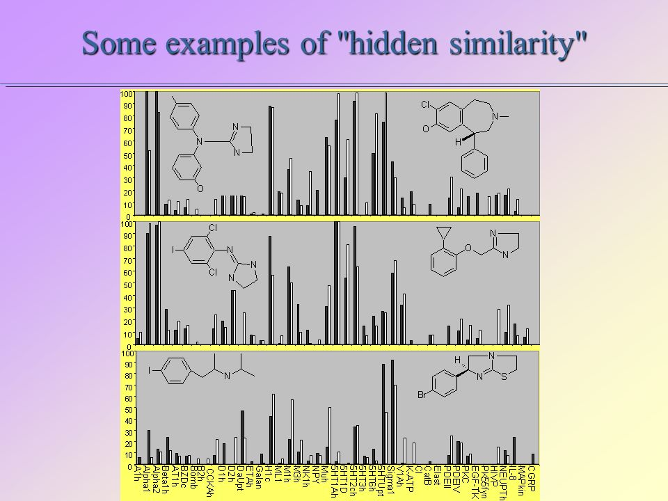 Some examples of hidden similarity