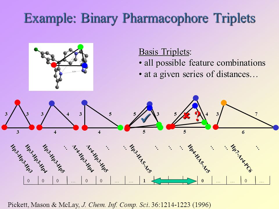 Example: Binary Pharmacophore Triplets Hp3-Hp3-Hp3Hp3-Hp3-Hp4Hp3-Hp3-Hp5 … Ar4-Hp3-Hp4Ar4-Hp3-Hp5 ………… Hp7-Ar4-PC6 … Hp3-HA5-Ar …00……1………0……0… Basis Triplets: all possible feature combinations all possible feature combinations at a given series of distances… at a given series of distances… Hp4-HA5-Ar