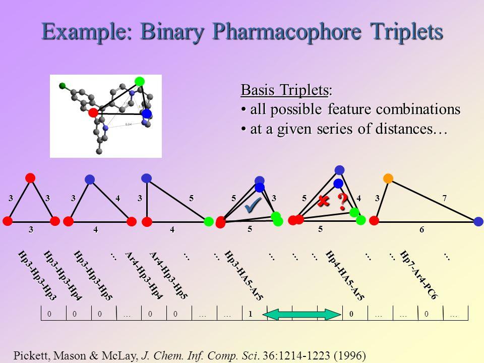 Example: Binary Pharmacophore Triplets 33 3 3 6 7 4 34 4 35 Hp3-Hp3-Hp3Hp3-Hp3-Hp4Hp3-Hp3-Hp5 … Ar4-Hp3-Hp4Ar4-Hp3-Hp5 ………… Hp7-Ar4-PC6 … Hp3-HA5-Ar5