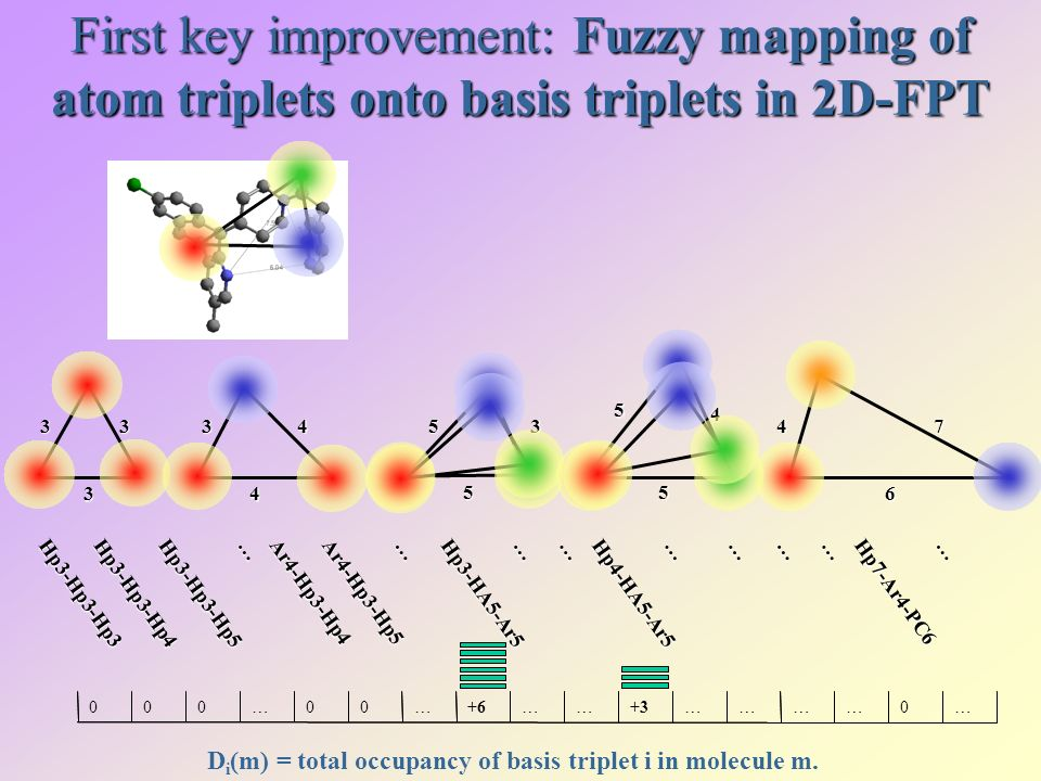First key improvement: Fuzzy mapping of atom triplets onto basis triplets in 2D-FPT …00…+6……+3…………0…5 5 4 Hp3-Hp3-Hp3Hp3-Hp3-Hp4Hp3-Hp3-Hp5 … Ar4-Hp3-Hp4Ar4-Hp3-Hp5 ………… Hp7-Ar4-PC6 … Hp3-HA5-Ar5Hp4-HA5-Ar5 ……… D i (m) = total occupancy of basis triplet i in molecule m.