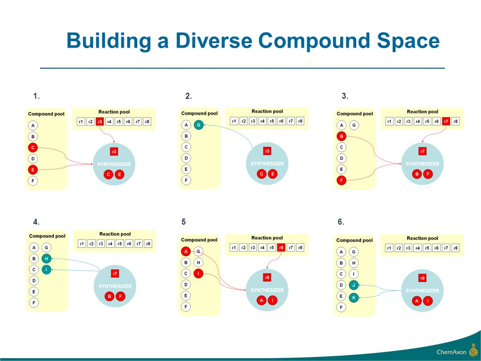 Building a Diverse Compound Space 1.2.3. 4.56.