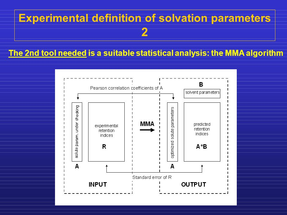 Experimental definition of solvation parameters 2 The 2nd tool needed is a suitable statistical analysis: the MMA algorithm