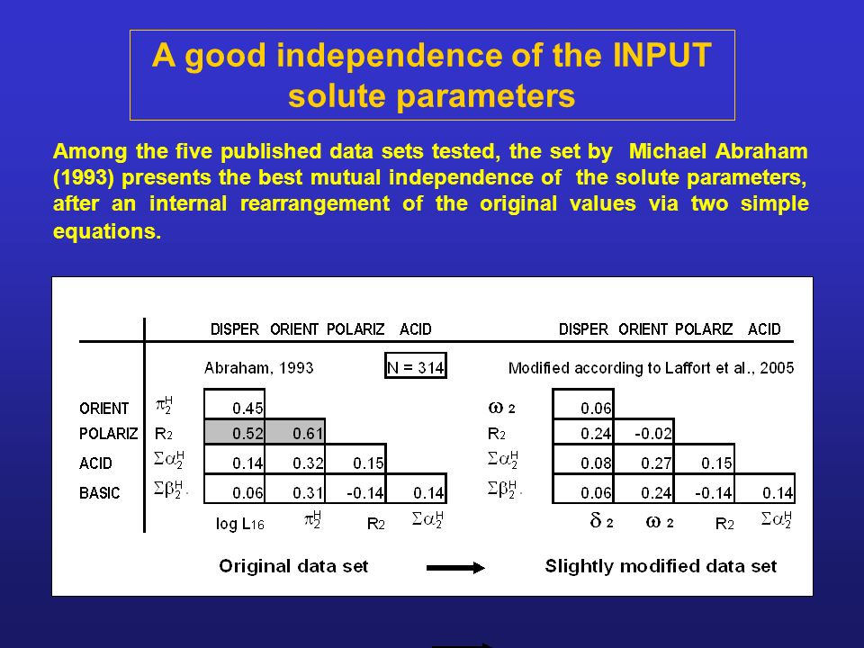A good independence of the INPUT solute parameters Among the five published data sets tested, the set by Michael Abraham (1993) presents the best mutu