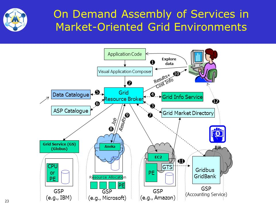 23 On Demand Assembly of Services in Market-Oriented Grid Environments ASP Catalogue Grid Info Service Grid Market Directory GSP (Accounting Service)