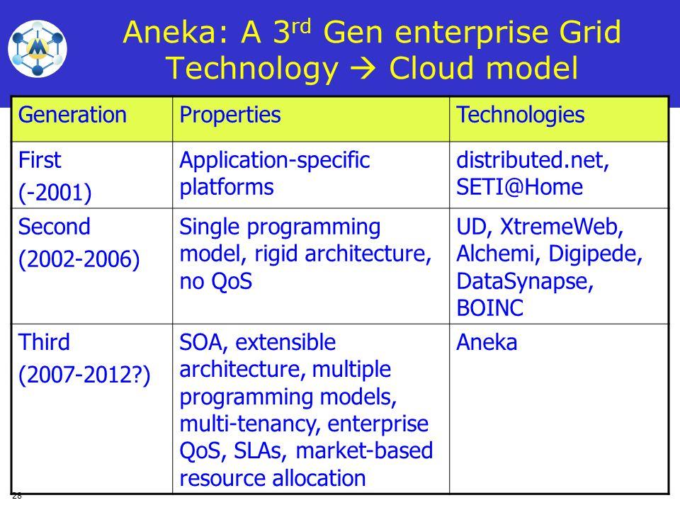 28 Aneka: A 3 rd Gen enterprise Grid Technology Cloud model GenerationPropertiesTechnologies First (-2001) Application-specific platforms distributed.