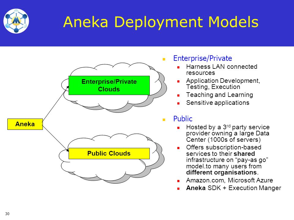 30 Aneka Deployment Models Enterprise/Private Harness LAN connected resources Application Development, Testing, Execution Teaching and Learning Sensit