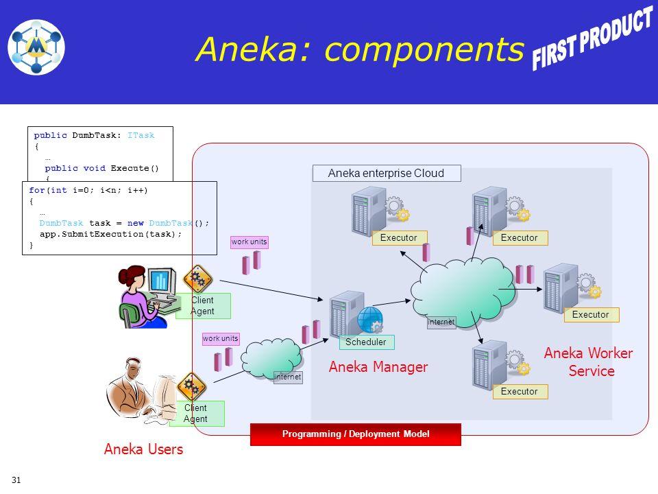 31 Aneka: components public DumbTask: ITask { … public void Execute() { …… } for(int i=0; i<n; i++) { … DumbTask task = new DumbTask(); app.SubmitExec