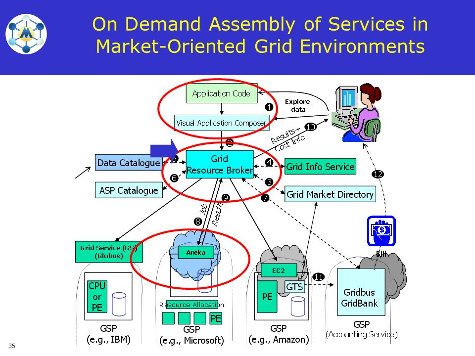 35 On Demand Assembly of Services in Market-Oriented Grid Environments