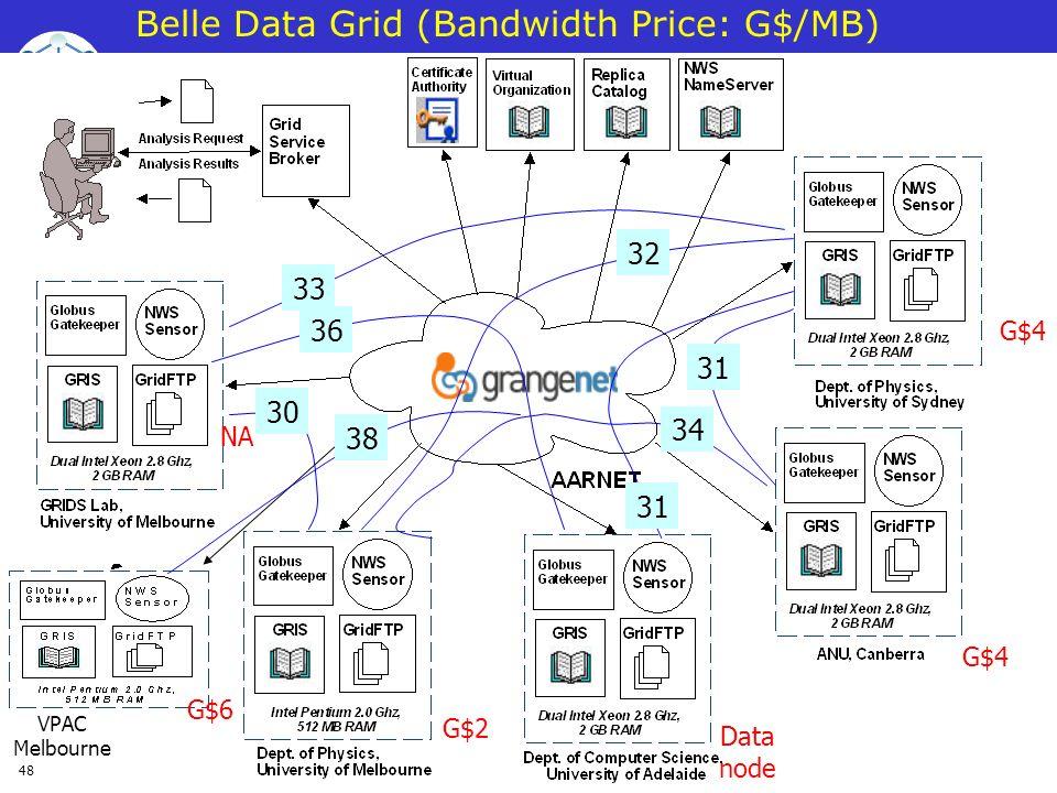 48 Belle Data Grid (Bandwidth Price: G$/MB) NA G$4 Data node G$6 VPAC Melbourne G$2 34 31 38 31 30 33 36 32