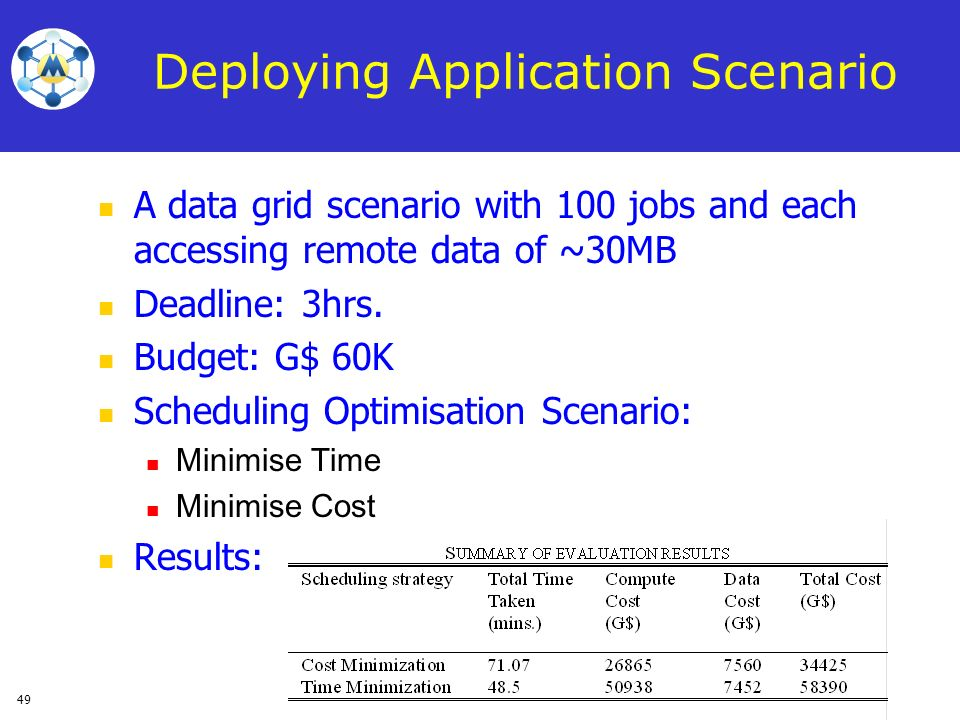 49 Deploying Application Scenario A data grid scenario with 100 jobs and each accessing remote data of ~30MB Deadline: 3hrs. Budget: G$ 60K Scheduling