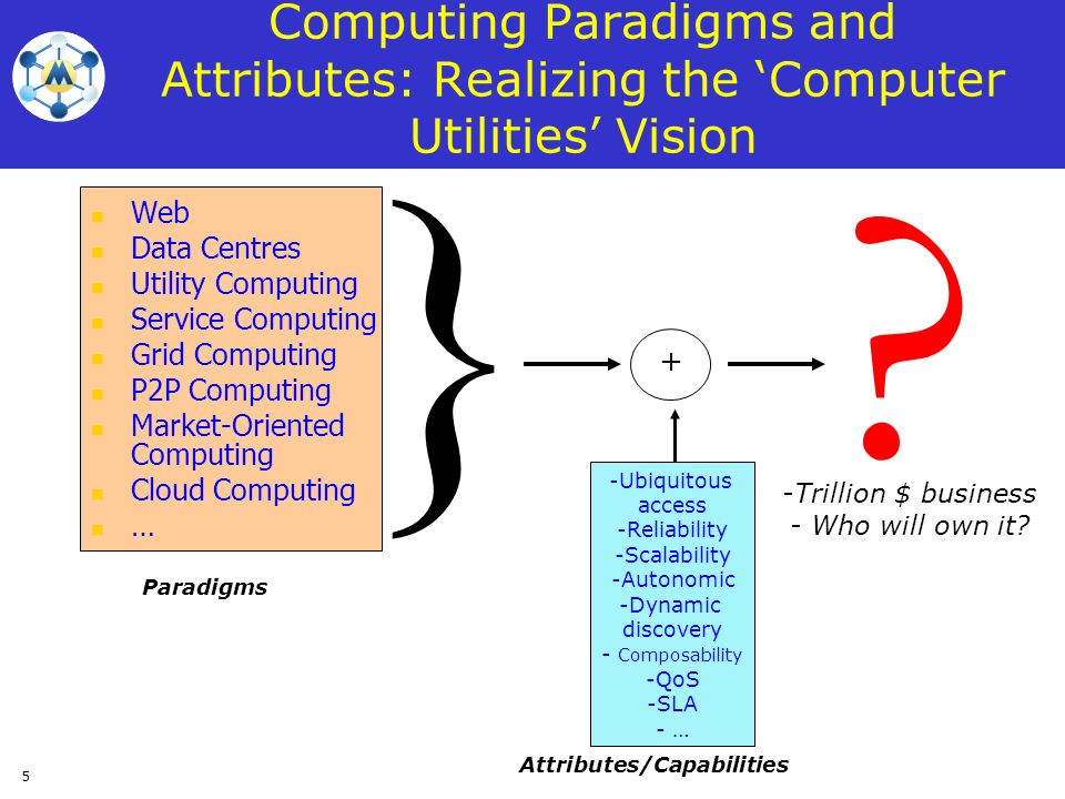 5 Computing Paradigms and Attributes: Realizing the Computer Utilities Vision Web Data Centres Utility Computing Service Computing Grid Computing P2P