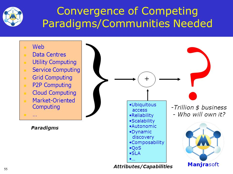 55 Convergence of Competing Paradigms/Communities Needed Web Data Centres Utility Computing Service Computing Grid Computing P2P Computing Cloud Compu