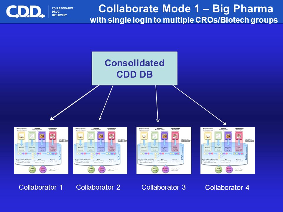 Archive, Mine, Collaborate© 2009 Collaborative Drug Discovery, Inc. Collaborate Mode 1 – Big Pharma with single login to multiple CROs/Biotech groups