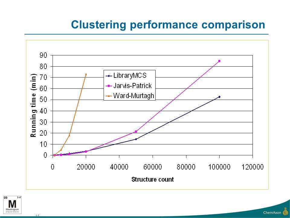 15 Clustering performance comparison