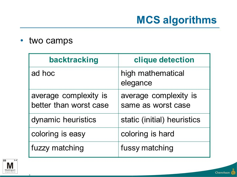 8 MCS algorithms two camps backtrackingclique detection ad hochigh mathematical elegance average complexity is better than worst case average complexity is same as worst case dynamic heuristicsstatic (initial) heuristics coloring is easycoloring is hard fuzzy matchingfussy matching