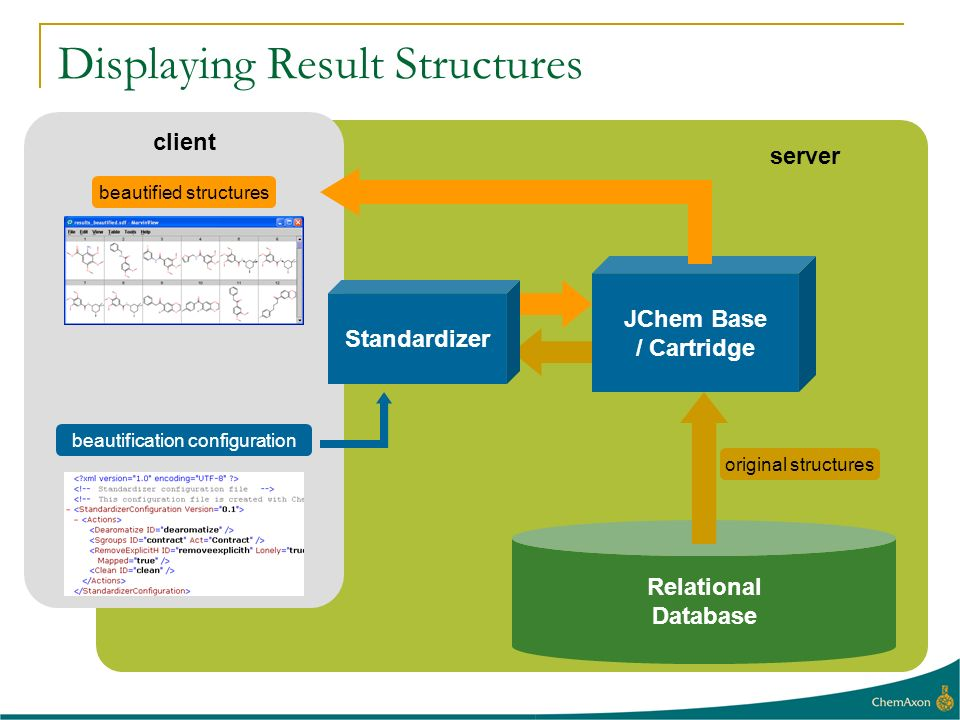 Displaying Result Structures Relational Database original structures server client beautification configuration beautified structures Standardizer JCh