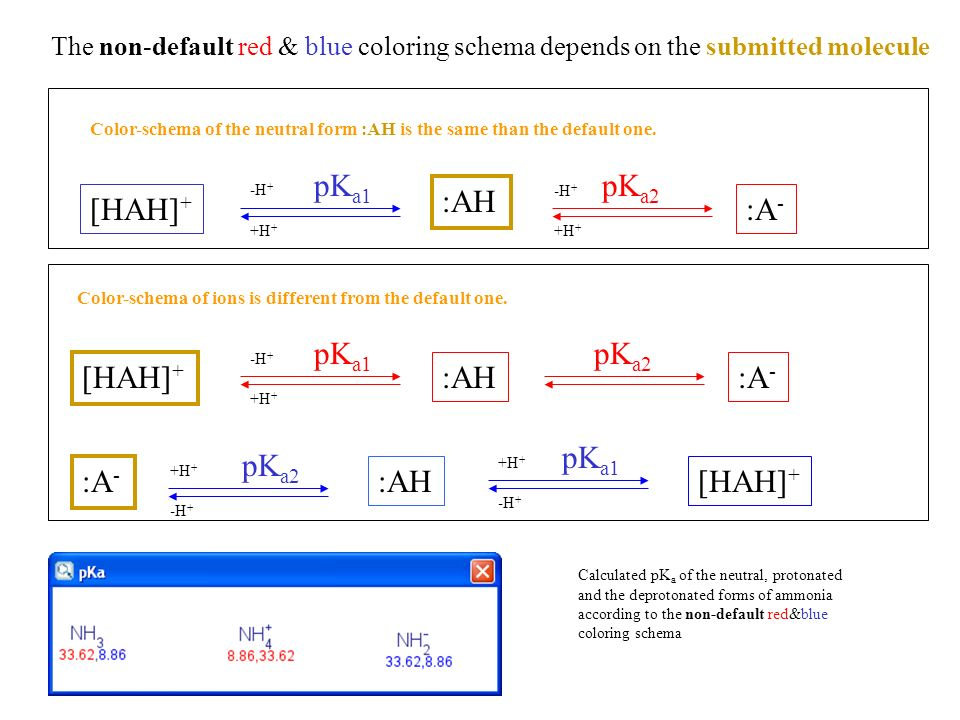 The non-default red & blue coloring schema depends on the submitted molecule [HAH] + pK a1 :AH:A - pK a2 :A - :AH pK a2 pK a1 [HAH] + Color-schema of