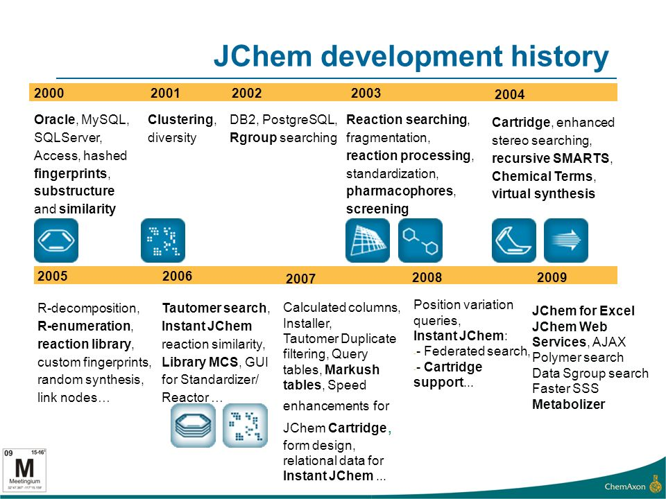JChem development history 2000 Oracle, MySQL, SQLServer, Access, hashed fingerprints, substructure and similarity search DB2, PostgreSQL, Rgroup searching Reaction searching, fragmentation, reaction processing, standardization, pharmacophores, screening 20022001 Clustering, diversity 2003 R-decomposition, R-enumeration, reaction library, custom fingerprints, random synthesis, link nodes… 20052006 Tautomer search, Instant JChem reaction similarity, Library MCS, GUI for Standardizer/ Reactor … 2007 Calculated columns, Installer, Tautomer Duplicate filtering, Query tables, Markush tables, Speed enhancements for JChem Cartridge, form design, relational data for Instant JChem...