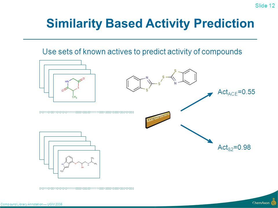 Slide 12 Compound Library Annotation UGM Similarity Based Activity Prediction Act ACE =0.55 Act ß2 =0.98 Use sets of known actives to predict activity of compounds