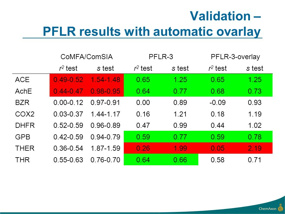 Validation – PFLR results with automatic ovarlay CoMFA/ComSIAPFLR-3PFLR-3-overlay r 2 tests testr 2 tests testr 2 tests test ACE AchE BZR COX DHFR GPB THER THR