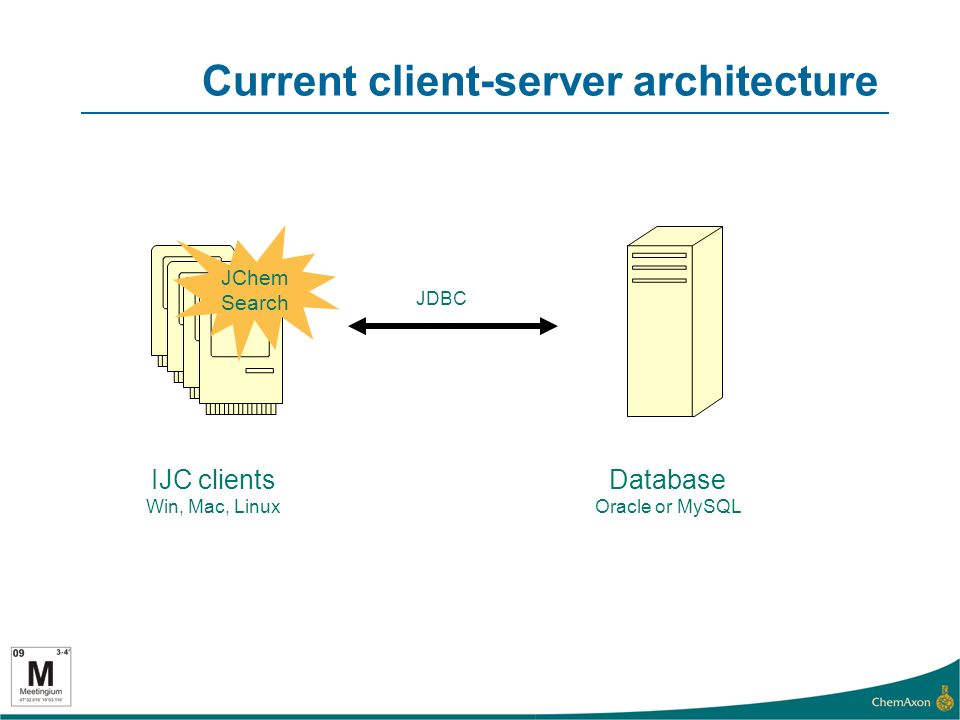 IJC Server architecture IJC clients Database Oracle or MySQL Server Tomcat, JBoss, GlassFish… Performs searching JDBC HTTP Other clients Web Services JChem Search