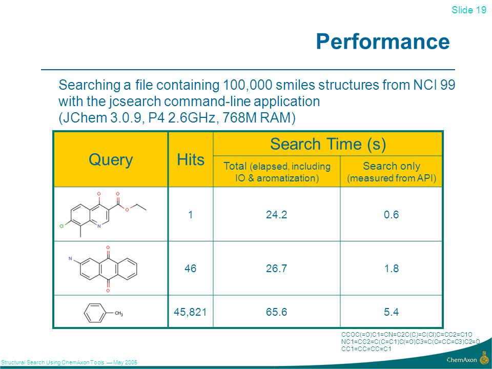 Slide 19 Structural Search Using ChemAxon Tools May 2005 19 Performance Searching a file containing 100,000 smiles structures from NCI 99 with the jcsearch command-line application (JChem 3.0.9, P4 2.6GHz, 768M RAM) QueryHits Search Time (s) Total (elapsed, including IO & aromatization) Search only (measured from API) 124.20.6 4626.71.8 45,82165.65.4 CCOC(=O)C1=CN=C2C(C)=C(Cl)C=CC2=C1O NC1=CC2=C(C=C1)C(=O)C3=C(C=CC=C3)C2=O CC1=CC=CC=C1