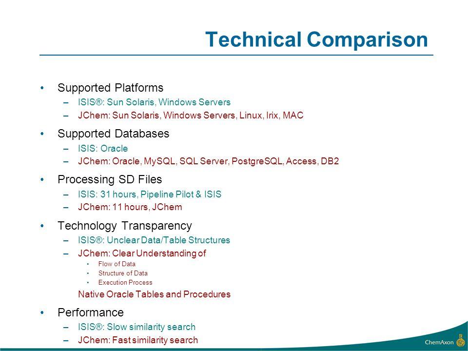 Technical Comparison Supported Platforms –ISIS®: Sun Solaris, Windows Servers –JChem: Sun Solaris, Windows Servers, Linux, Irix, MAC Supported Databas