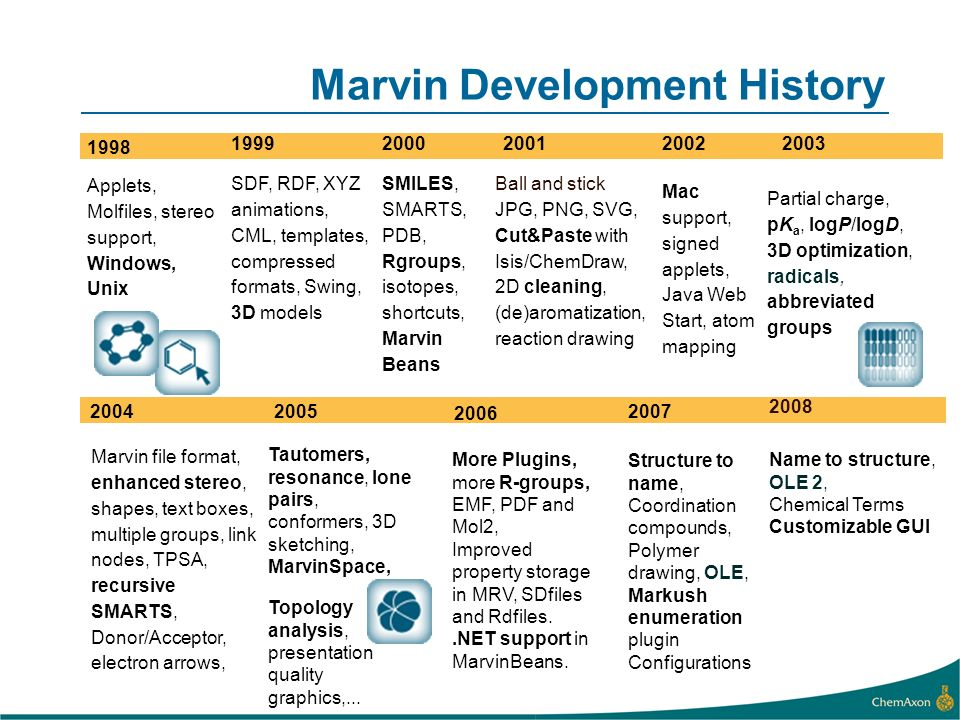 Marvin Development History 1998 Applets, Molfiles, stereo support, Windows, Unix SMILES, SMARTS, PDB, Rgroups, isotopes, shortcuts, Marvin Beans Ball