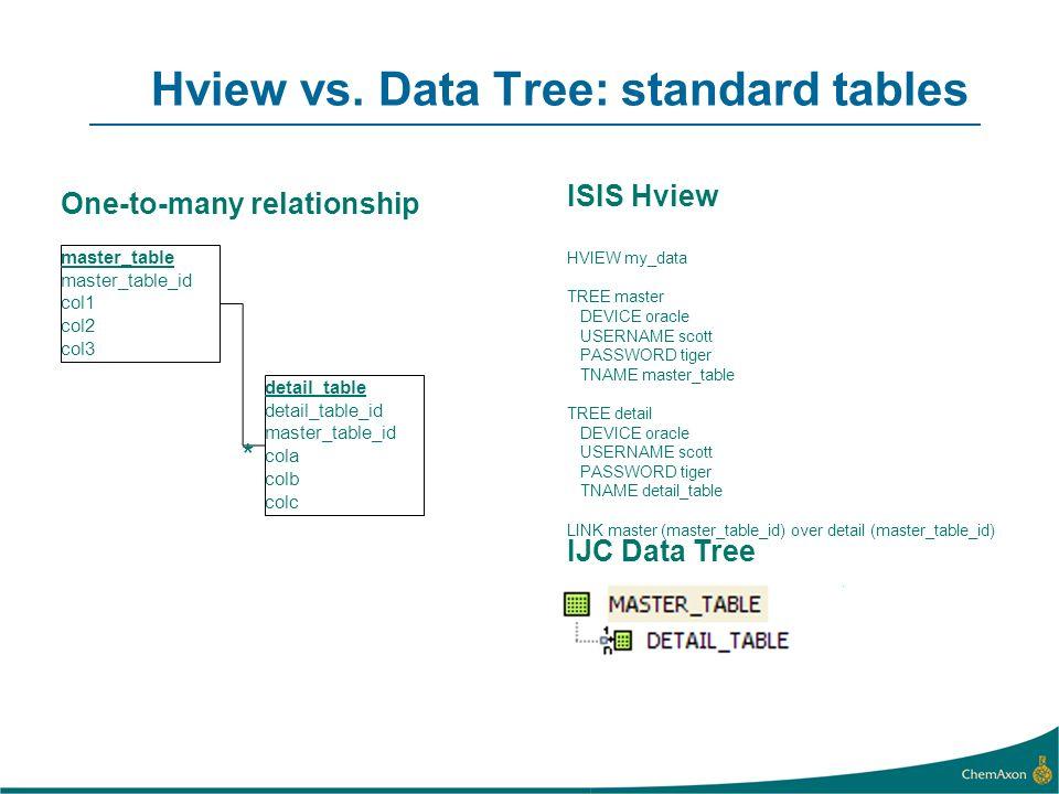 Hview vs. Data Tree: standard tables master_table master_table_id col1 col2 col3 detail_table detail_table_id master_table_id cola colb colc * ISIS Hv