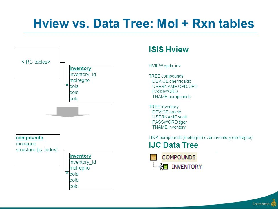 Hview vs. Data Tree: Mol + Rxn tables inventory inventory_id molregno cola colb colc * ISIS Hview HVIEW cpds_inv TREE compounds DEVICE chemicaldb USER