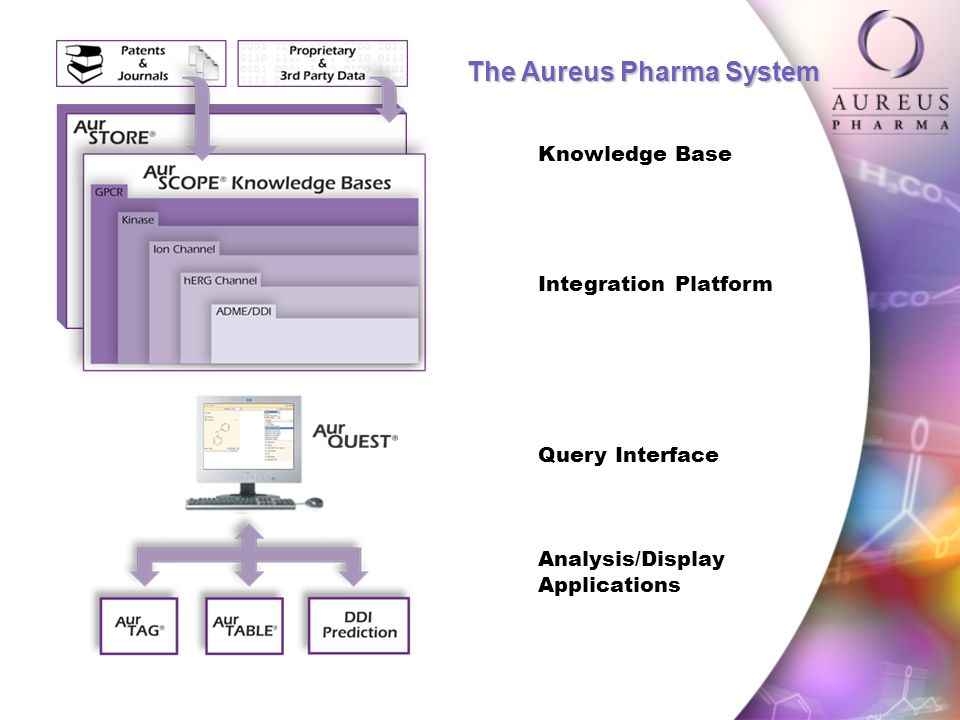 Knowledge Base Integration Platform Query Interface Analysis/Display Applications The Aureus Pharma System