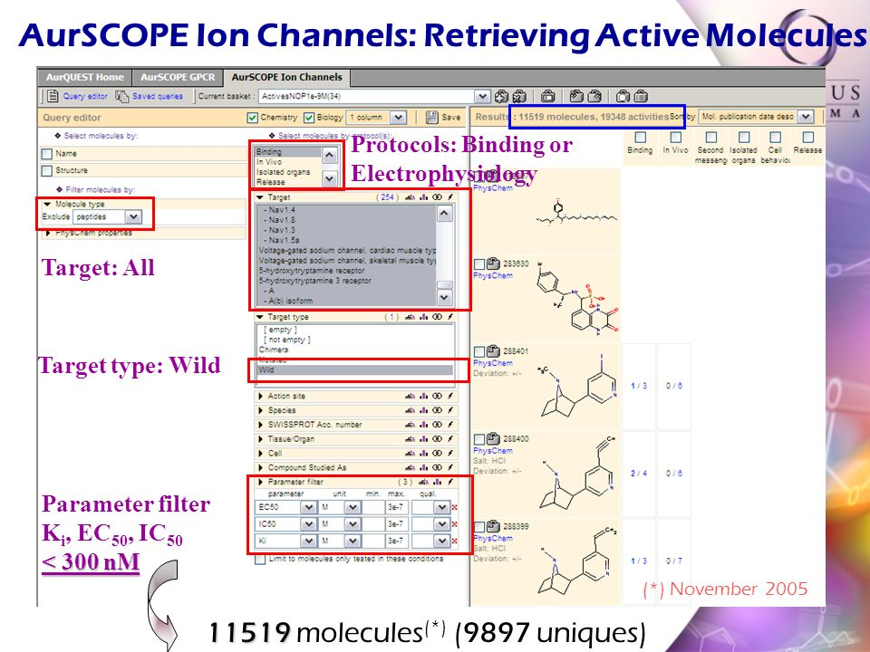 11519 11519 molecules (*) (9897 uniques) Protocols: Binding or Electrophysiology Target: All Target type: Wild Parameter filter K i, EC 50, IC 50 < 300 nM (*) November 2005 AurSCOPE Ion Channels: Retrieving Active Molecules