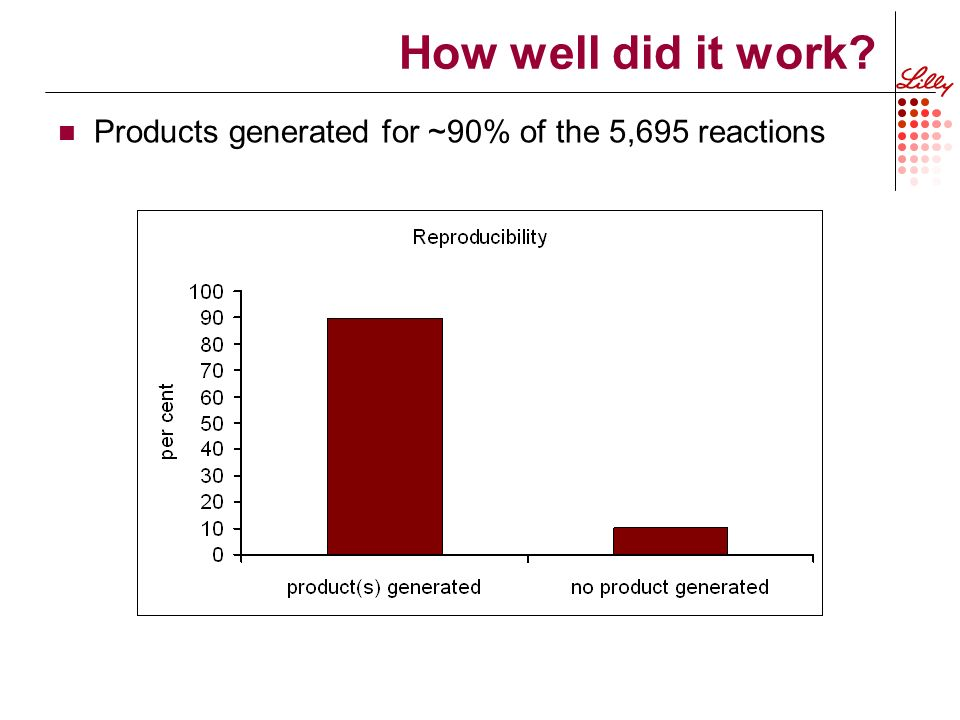 How well did it work Products generated for ~90% of the 5,695 reactions